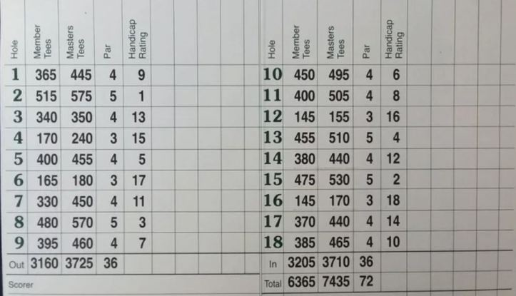 Masters Scorecard