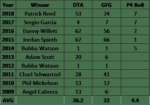 Augusta Winners 2009-2018